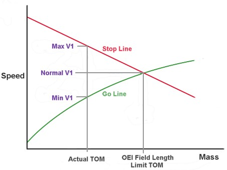 V1 : Decision speed or Action initiation speed. All about V1