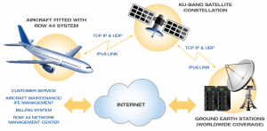 how inflight internet works
