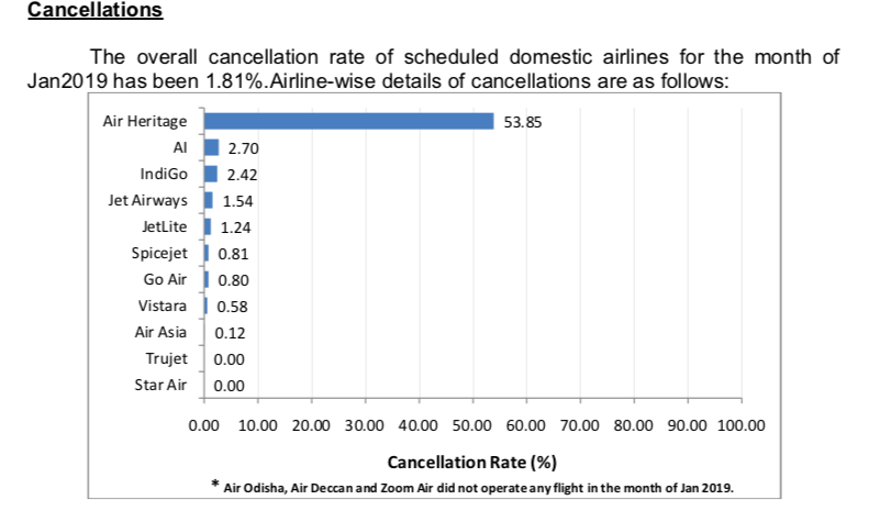 flight cancelations in january 2019